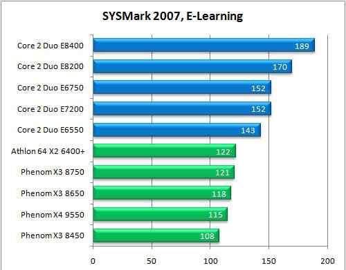 Intel C2D Processor E7200 2.53 GHz LGA 775