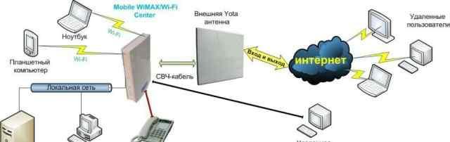 Yota gemtek интернет центр wifi. Настройка