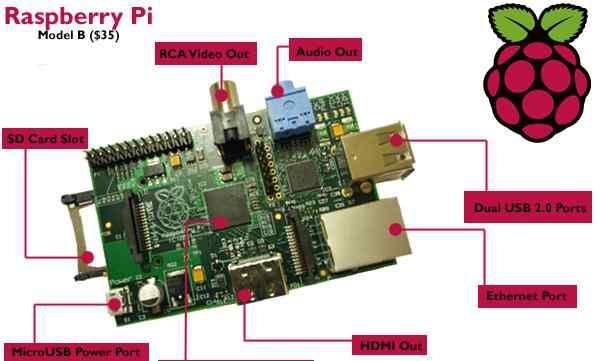 Raspberry Pi B + Alamode